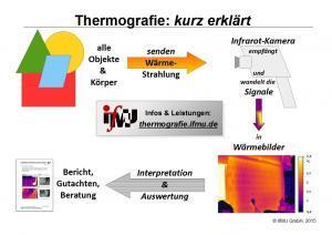 Thermografie kurz erklärt