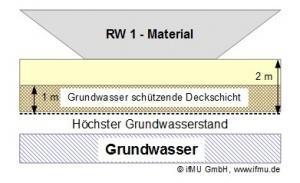 RW 1 - Material: Eingeschränkt offener Einbau von Recyclingmaterial in technischen Bauwerken