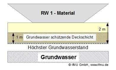 RW 1 – Material: Eingeschränkt offener Einbau von Recycling-Material in technischen Bauwerken