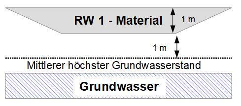 Einbau von RW 1 RC-Material, offen, unbeschänkt