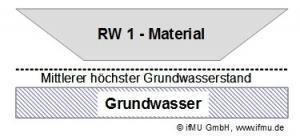 RW 1 - Material: Offener Einbau von Recyclingmaterial in technischen Bauwerken