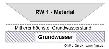 RW 1 – Material: Offener Einbau von Recycling-Material in technischen Bauwerken