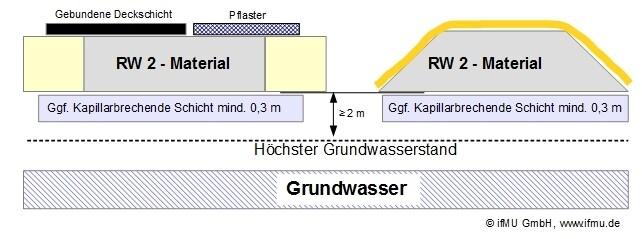 RW 2 - Material: Einbau von Recyclingmaterial in technischen Bauwerken nur mit technischen Sicherungsmaßnahmen